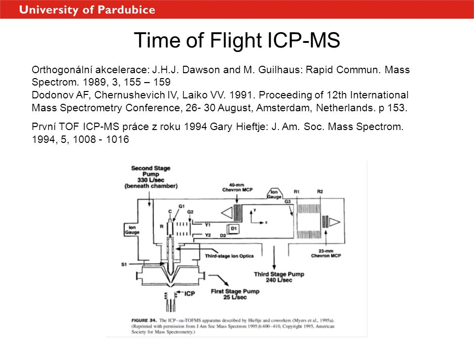 Time of Flight ICP-MS Orthogonální akcelerace: J.H.J. Dawson and M. Guilhaus: Rapid Commun. Mass Spectrom. 1989, 3, 155 – 159.
