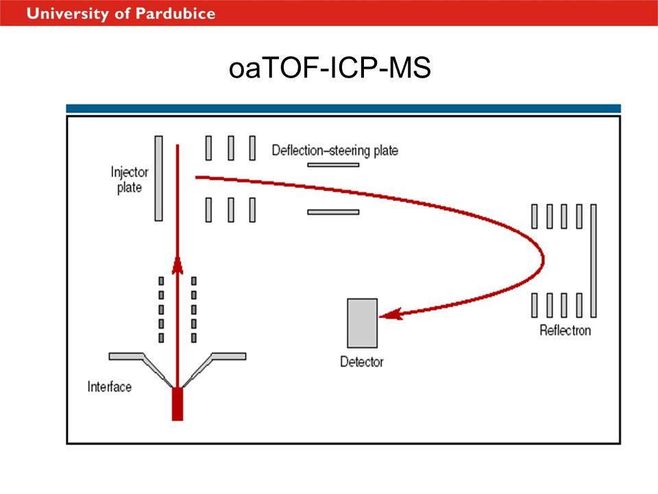 oaTOF-ICP-MS