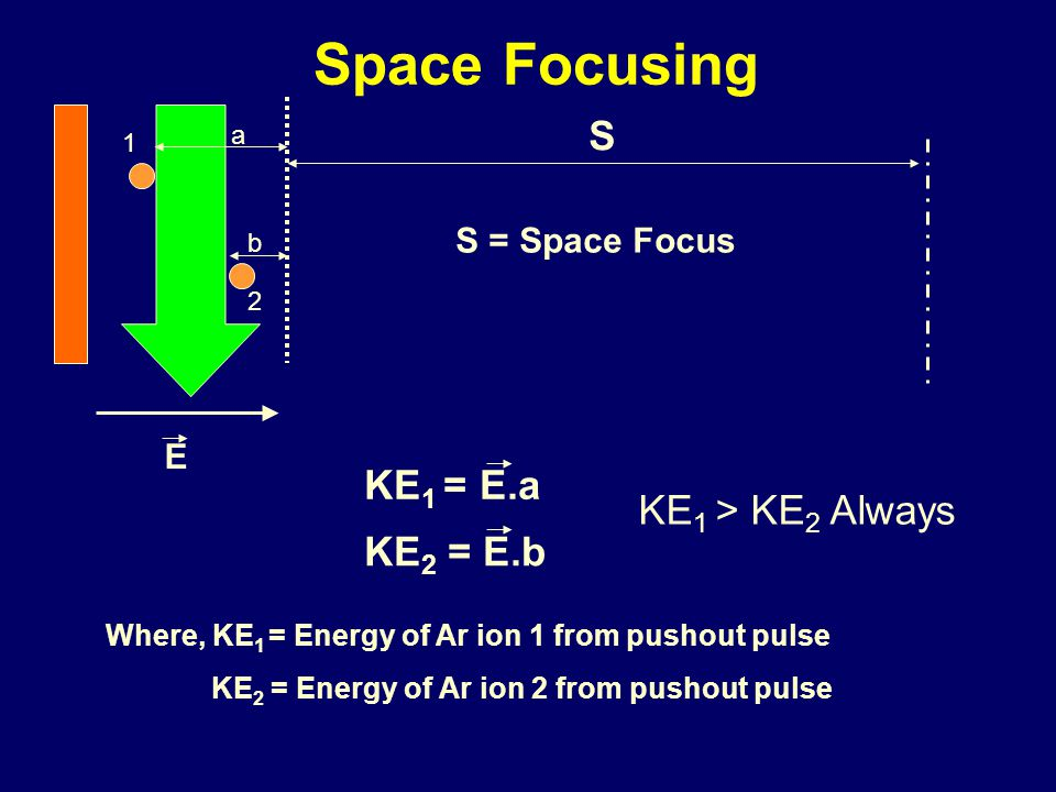 Space Focusing S KE1 = E.a KE1 > KE2 Always KE2 = E.b