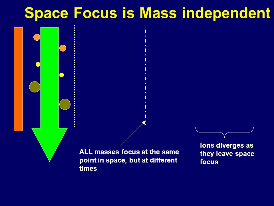 Space Focus is Mass independent
