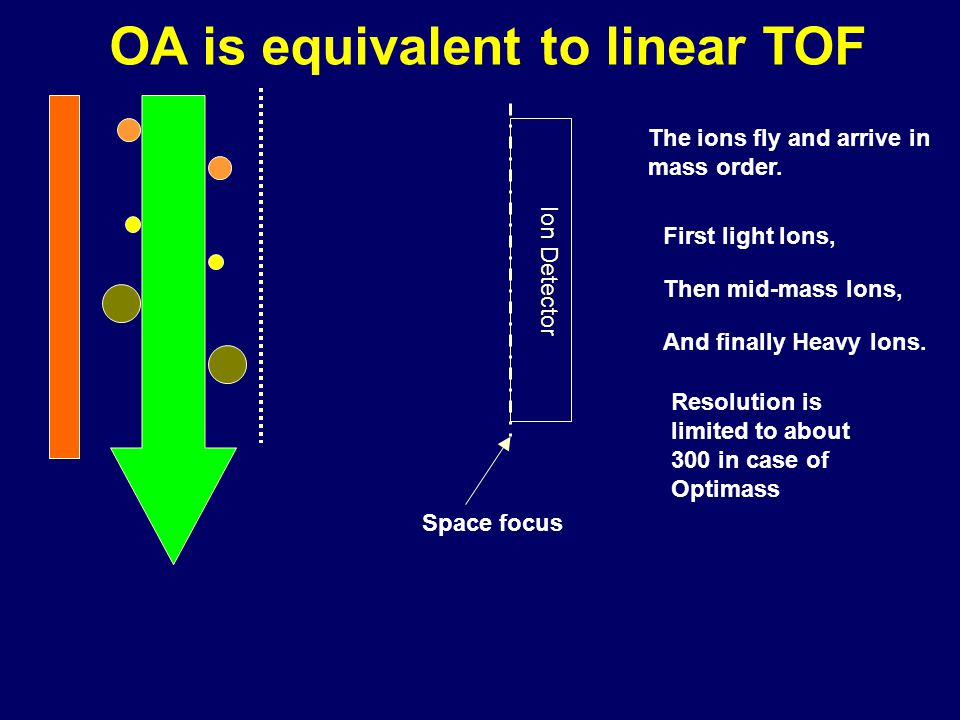 OA is equivalent to linear TOF