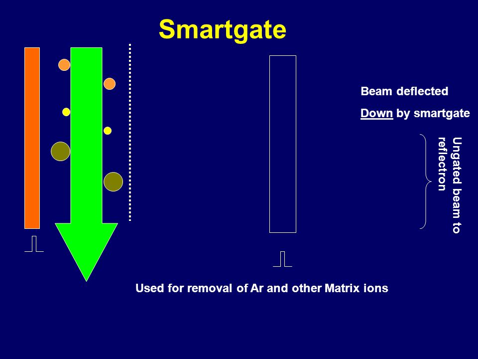 Smartgate Beam deflected Down by smartgate Ungated beam to reflectron