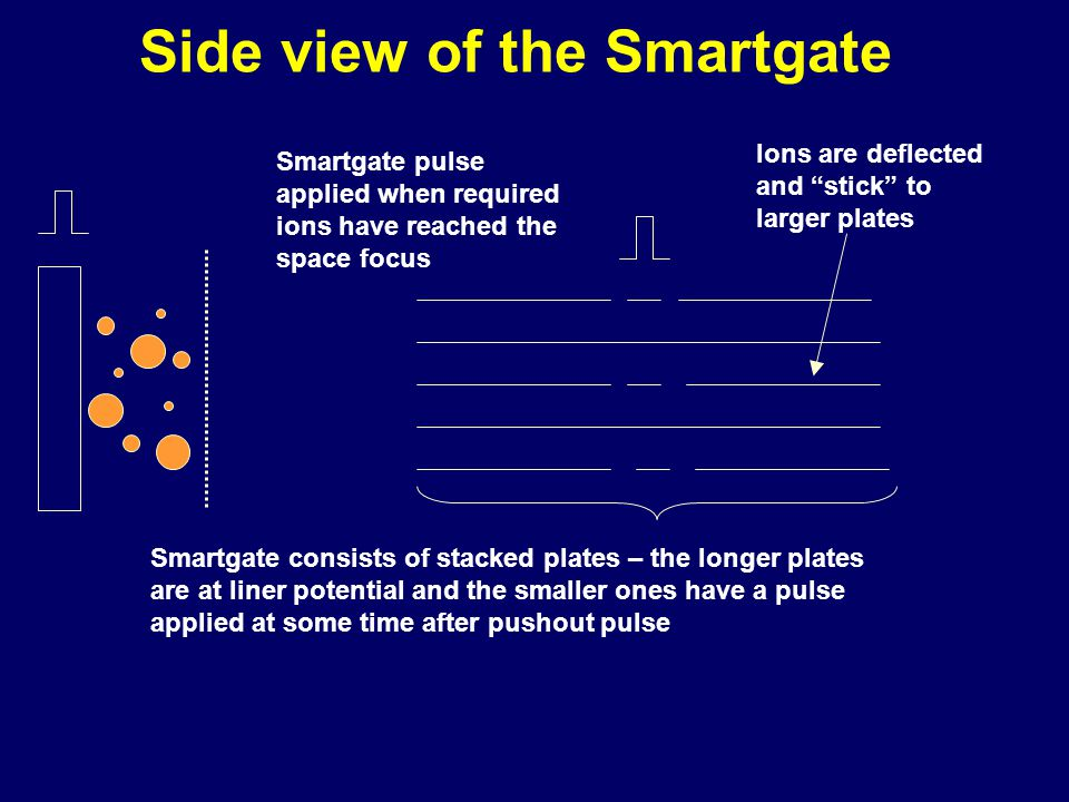 Side view of the Smartgate