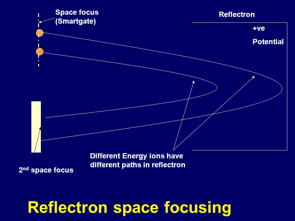 Reflectron space focusing