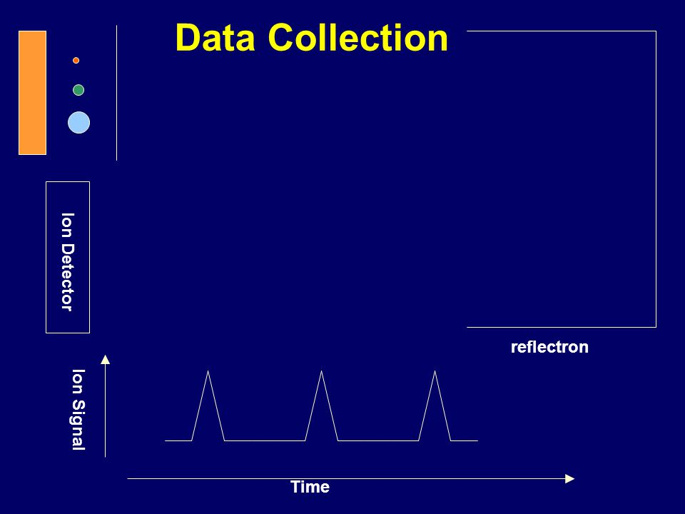 Data Collection Ion Detector reflectron Ion Signal Time