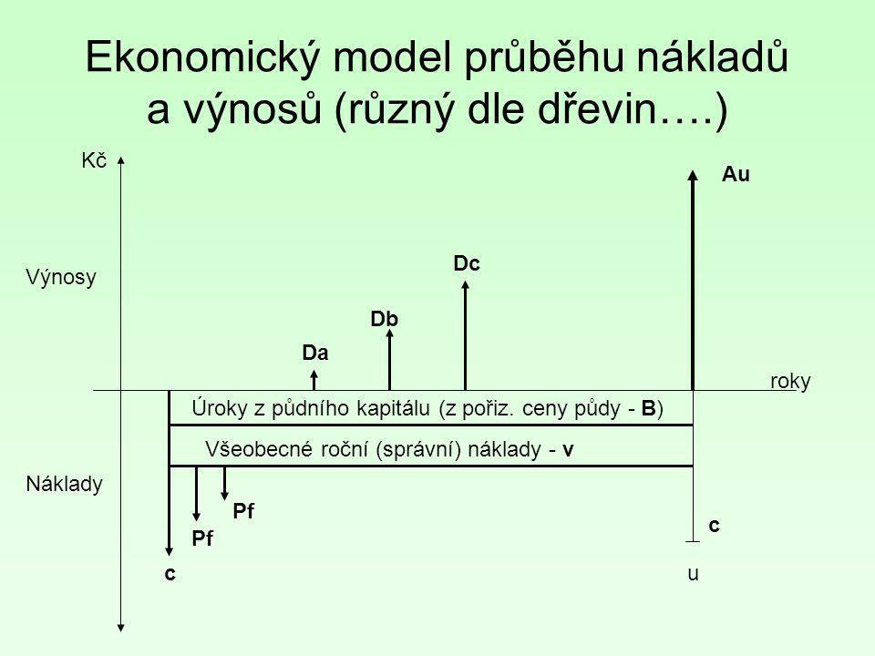 Ekonomický model průběhu nákladů a výnosů (různý dle dřevin….)
