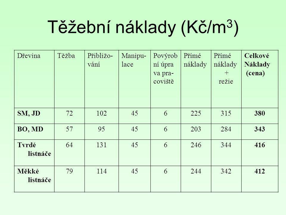 Těžební náklady (Kč/m3)