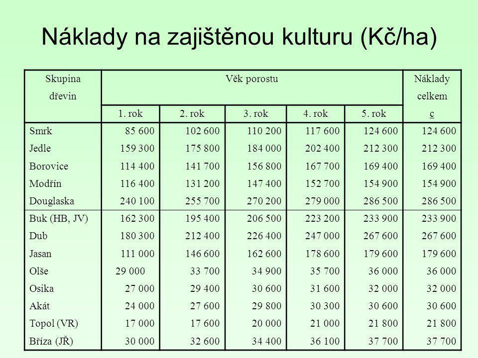 Náklady na zajištěnou kulturu (Kč/ha)