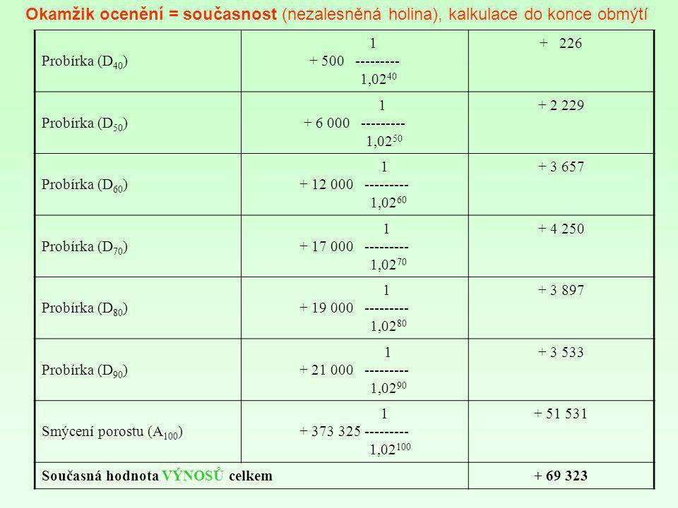 Okamžik ocenění = současnost (nezalesněná holina), kalkulace do konce obmýtí