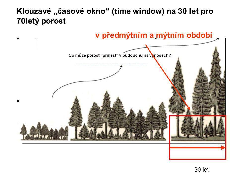 """Klouzavé """"časové okno (time window) na 30 let pro 70letý porost"""