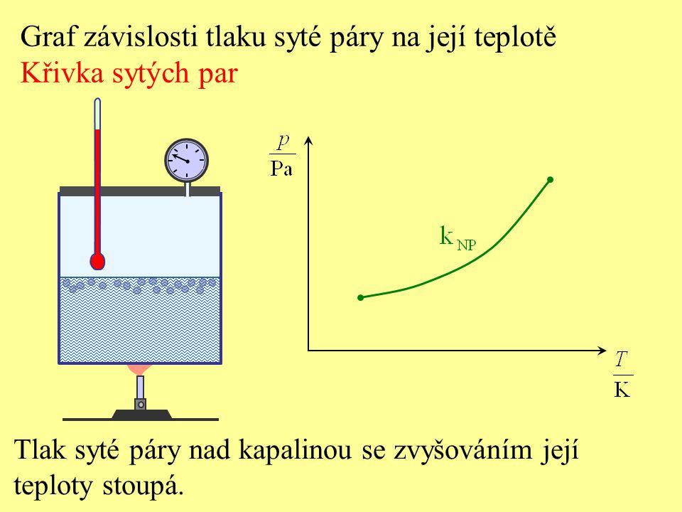Graf závislosti tlaku syté páry na její teplotě Křivka sytých par