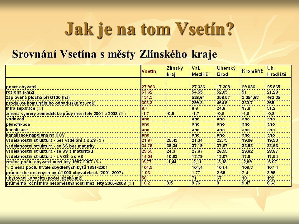 Jak je na tom Vsetín Srovnání Vsetína s městy Zlínského kraje