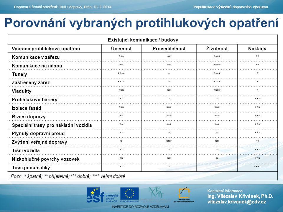 Porovnání vybraných protihlukových opatření