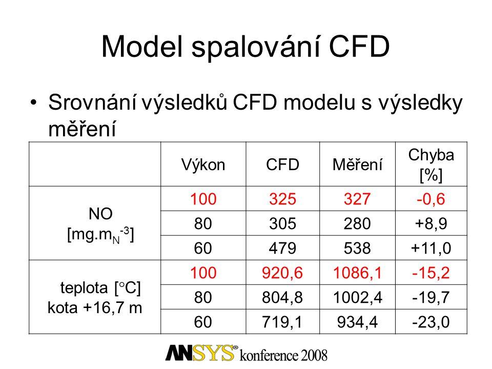 Model spalování CFD Srovnání výsledků CFD modelu s výsledky měření