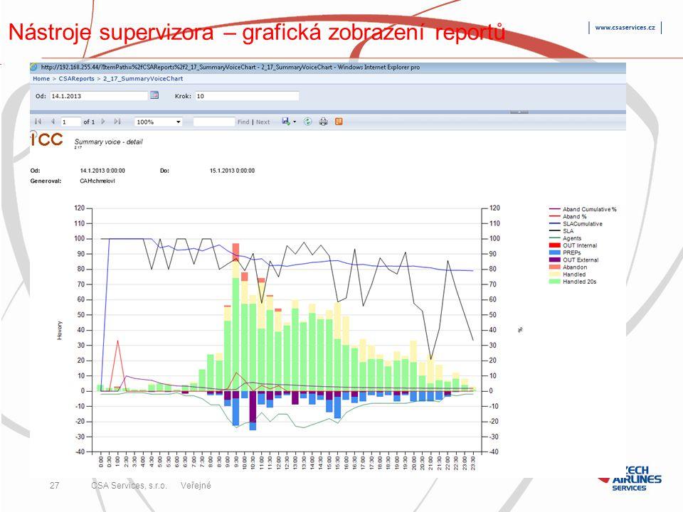 Nástroje supervizora – grafická zobrazení reportů