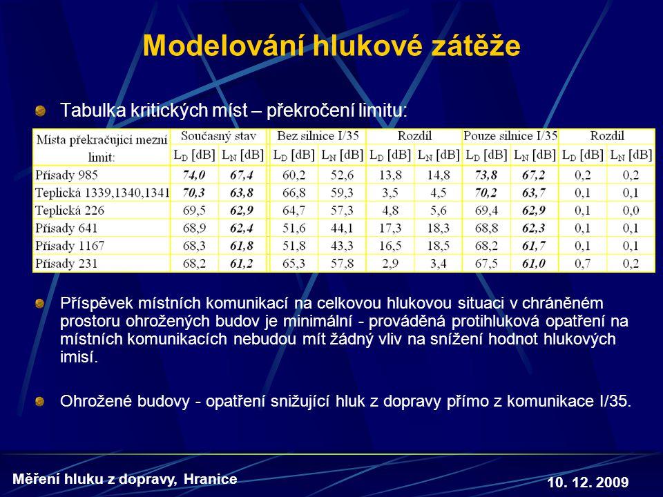 Modelování hlukové zátěže