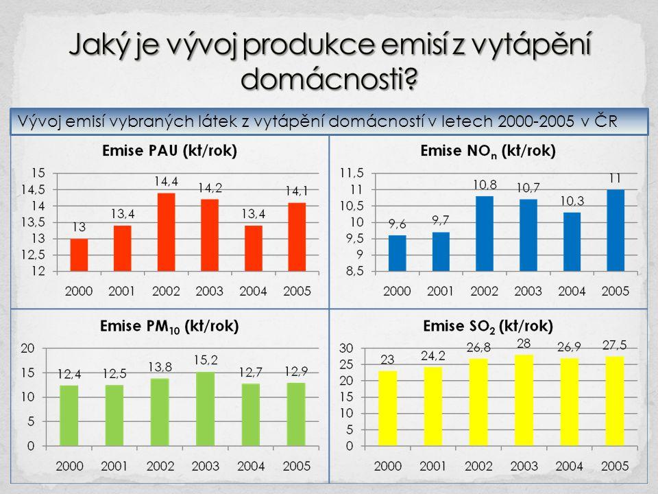 Jaký je vývoj produkce emisí z vytápění domácnosti