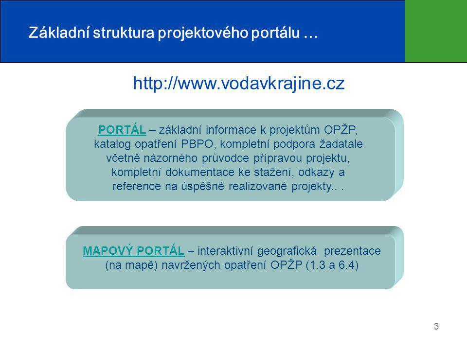 Základní struktura projektového portálu …