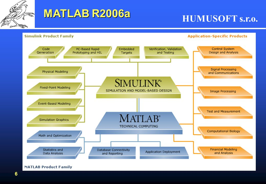 MATLAB R2006a