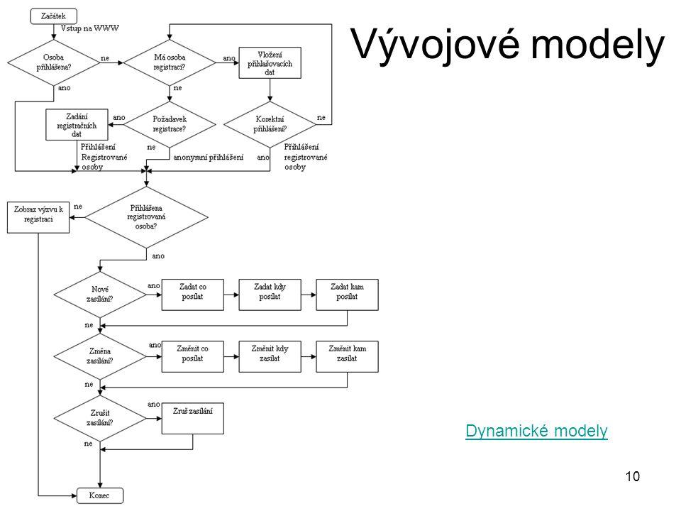 Vývojové modely Dynamické modely © V. Herman