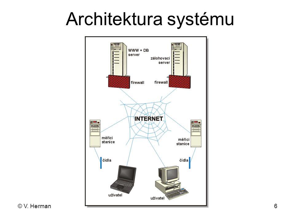 Architektura systému © V. Herman