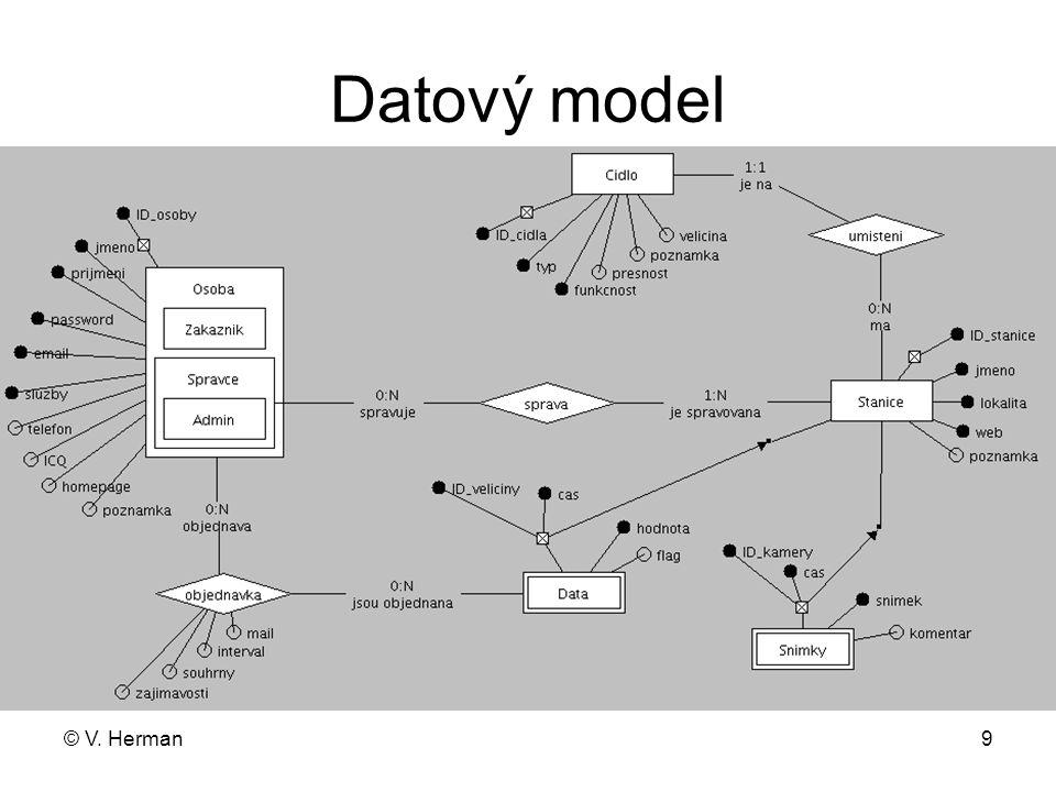 Datový model © V. Herman Osoba – služby (objednané služby A/N)