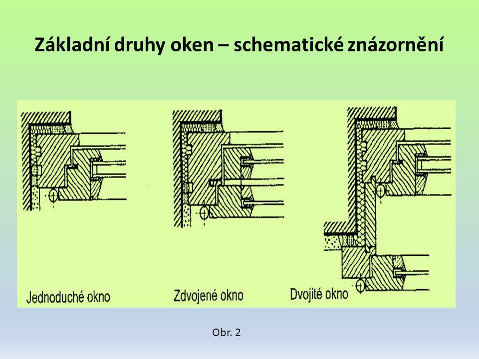 Základní druhy oken – schematické znázornění