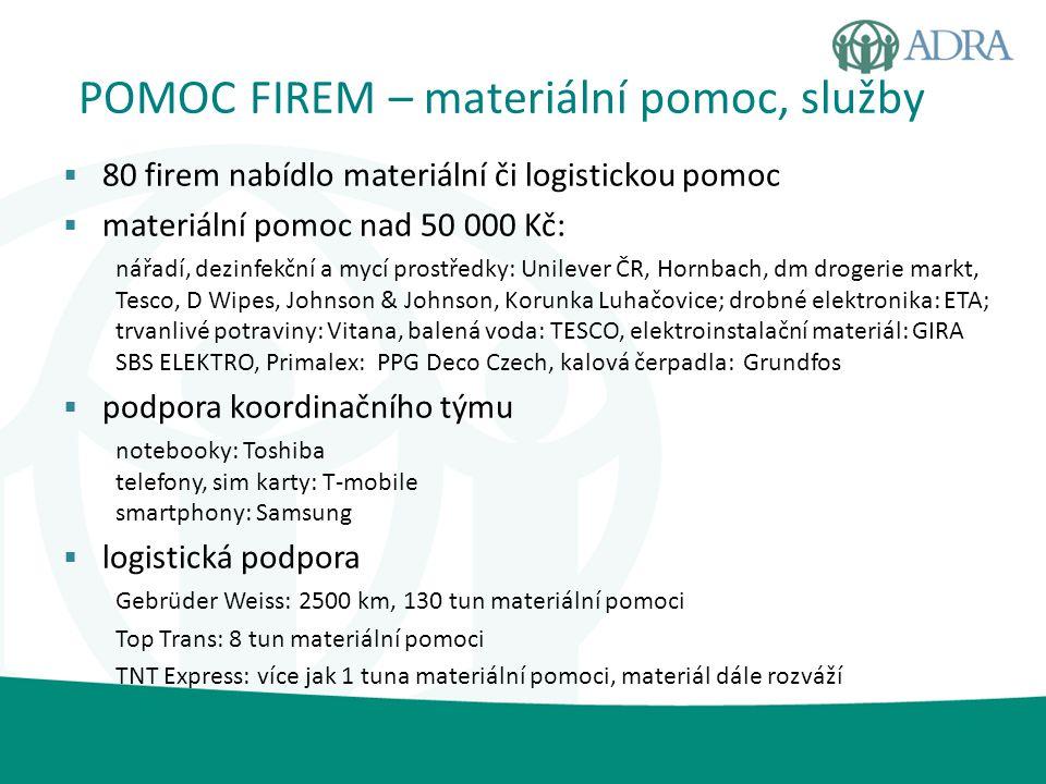 POMOC FIREM – materiální pomoc, služby