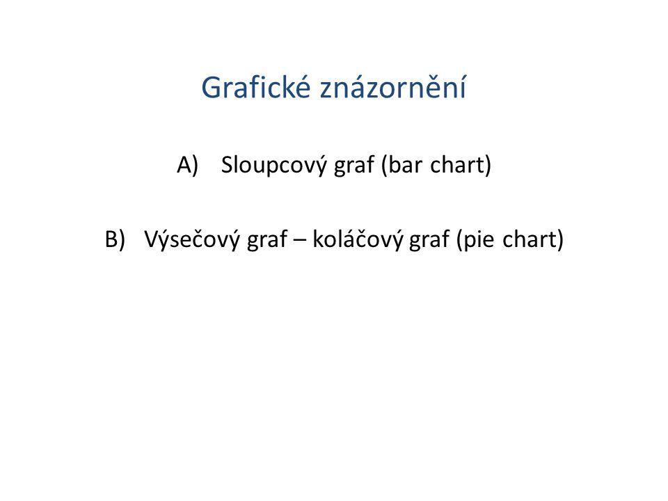 Grafické znázornění Sloupcový graf (bar chart)