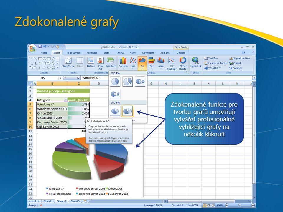 Zdokonalené grafy Zdokonalené funkce pro tvorbu grafů umožňují vytvářet profesionálně vyhlížející grafy na několik kliknutí.