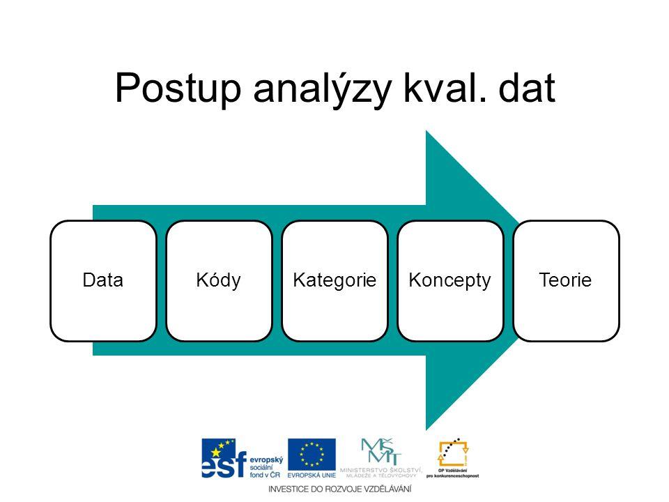 Postup analýzy kval. dat