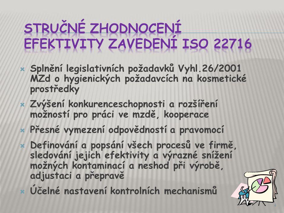 Stručné zhodnocení efektivity zavedení ISO 22716