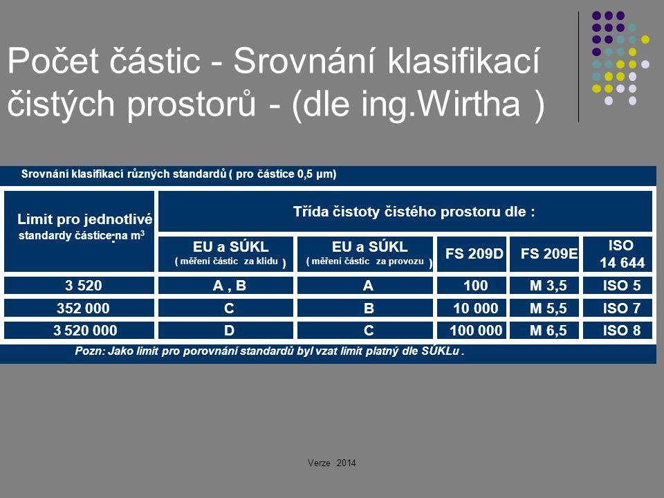 Počet částic - Srovnání klasifikací čistých prostorů - (dle ing