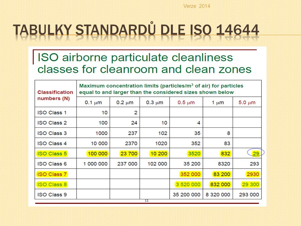 Tabulky standardů dle ISO 14644