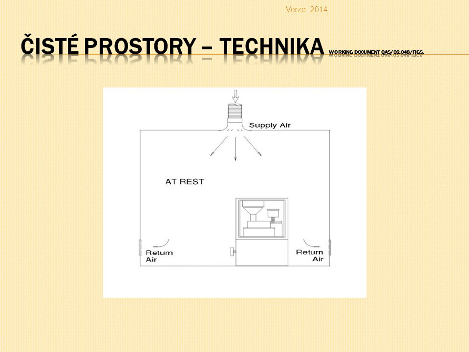 Čisté prostory – technika working document QAS/02.048/Figs.