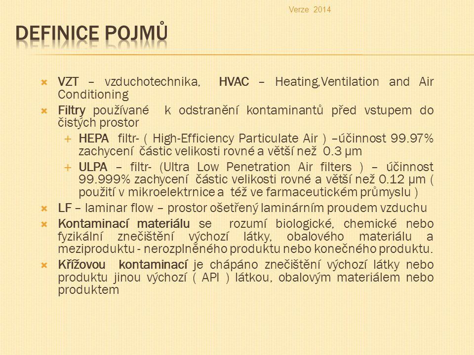 Verze 2014 Definice pojmů. VZT – vzduchotechnika, HVAC – Heating,Ventilation and Air Conditioning.