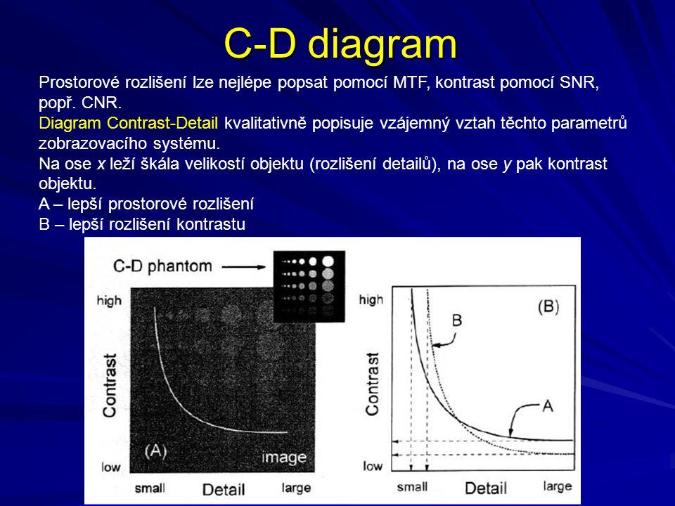 C-D diagram Prostorové rozlišení lze nejlépe popsat pomocí MTF, kontrast pomocí SNR, popř. CNR.