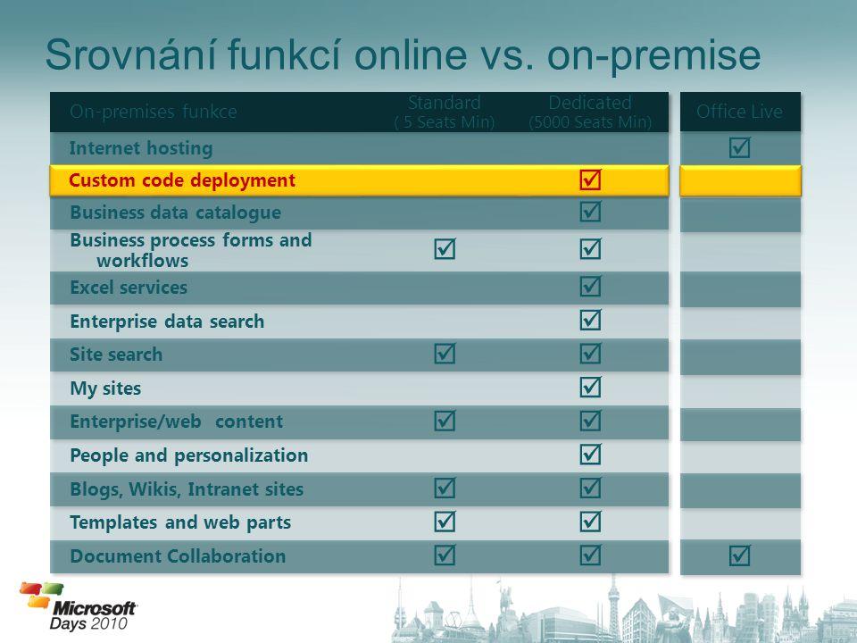 Srovnání funkcí online vs. on-premise