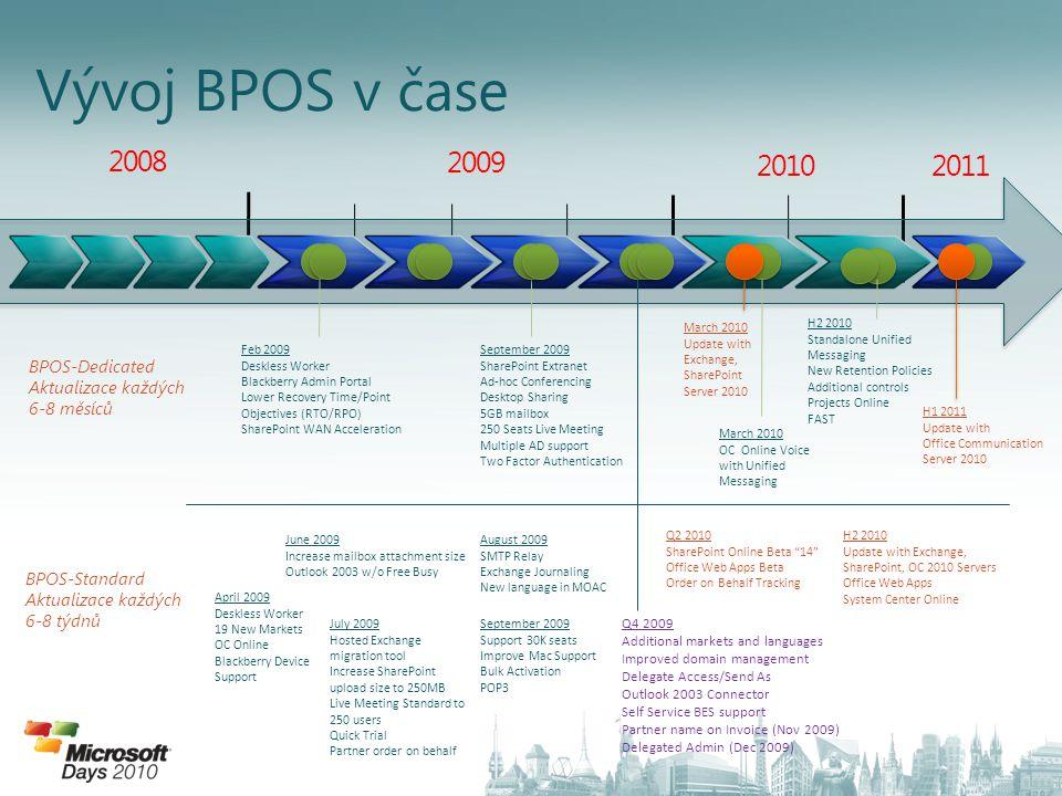 Vývoj BPOS v čase 2008 2009 2010 2011 4/3/2017 BPOS-Dedicated
