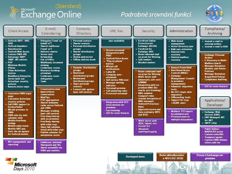 Bude aktualizováno v W14 (H2 2010) Pouze v Exchange on-premise