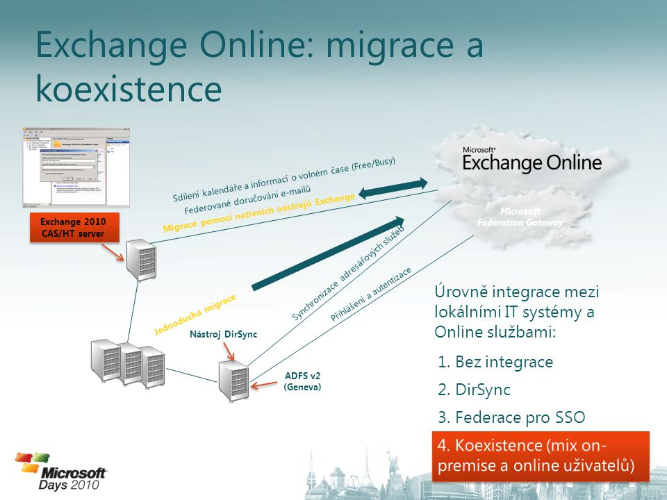 Exchange Online: migrace a koexistence