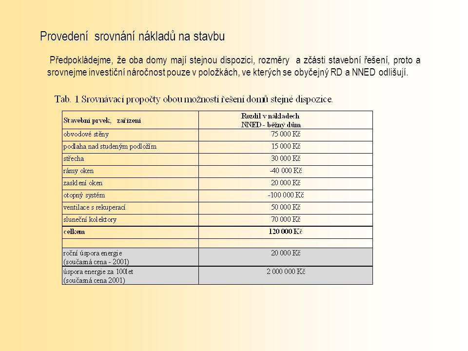 Provedení srovnání nákladů na stavbu