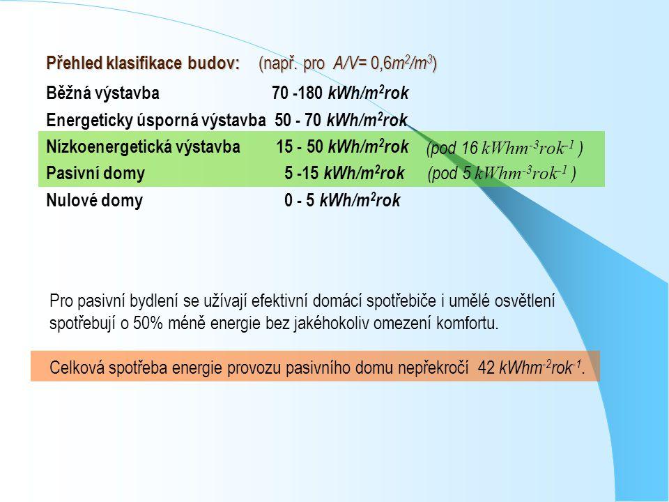 Přehled klasifikace budov: (např. pro A/V= 0,6m2/m3)