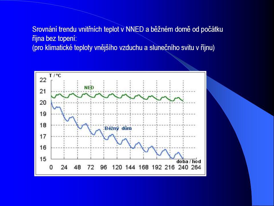 Srovnání trendu vnitřních teplot v NNED a běžném domě od počátku října bez topení: