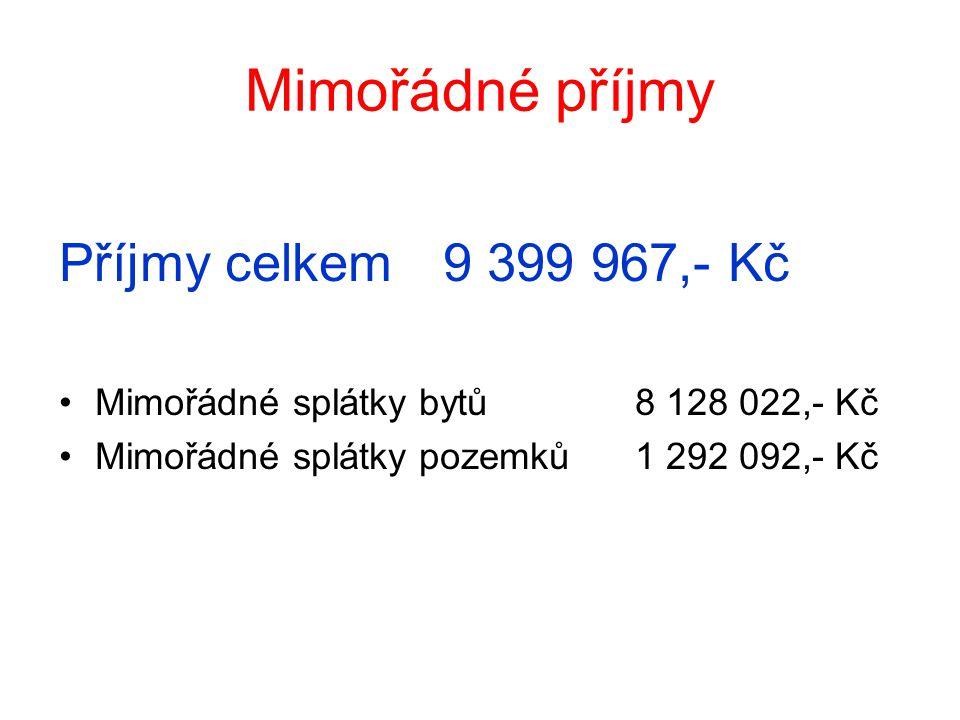 Mimořádné příjmy Příjmy celkem 9 399 967,- Kč