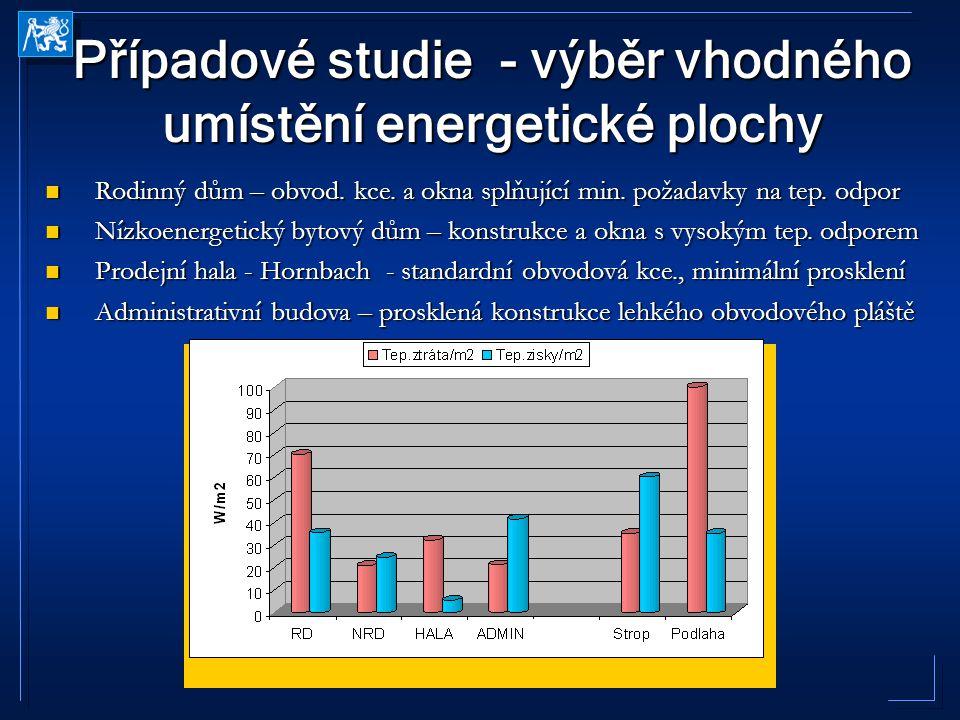 Případové studie - výběr vhodného umístění energetické plochy