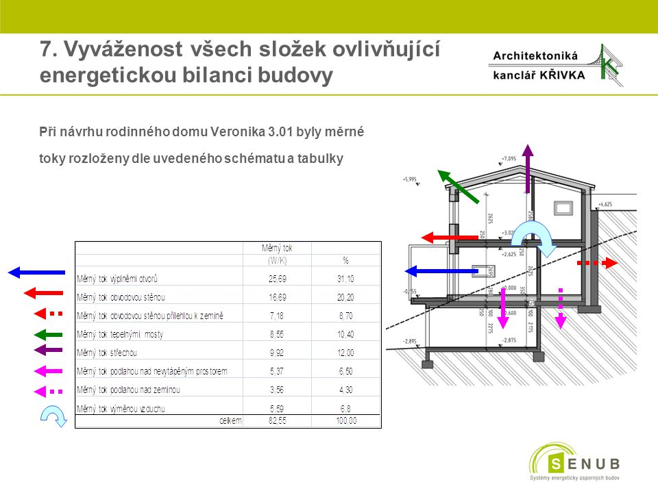 7. Vyváženost všech složek ovlivňující energetickou bilanci budovy