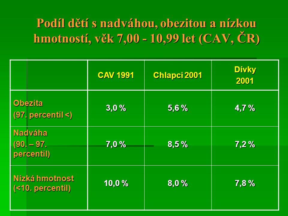 Podíl dětí s nadváhou, obezitou a nízkou hmotností, věk 7,00 - 10,99 let (CAV, ČR)