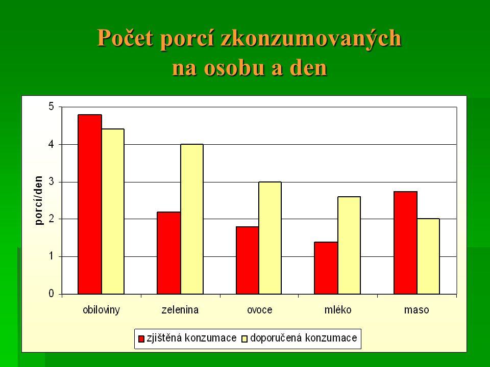 Počet porcí zkonzumovaných na osobu a den