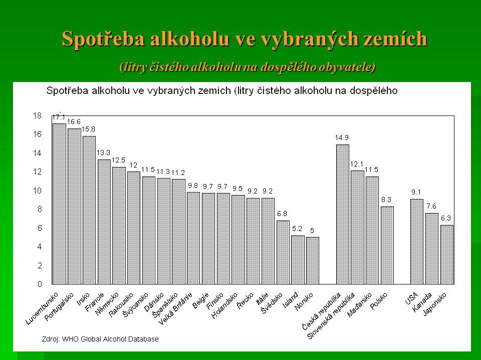 Spotřeba alkoholu ve vybraných zemích (litry čistého alkoholu na dospělého obyvatele)